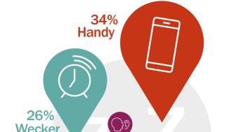 Ob Handy, Wecker oder andere akustische Signale - zum pünktlichen Aufwachen zählt auch gutes Hören. (Infografik: FGH)
