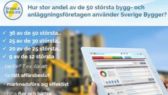 36 av de 50 största bygg- och anläggningsföretagen i Sverige använder Sverige Bygger