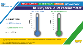 Covid jabs pass quarter million mark in Bury