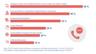 DA Direkt Studie: Jeder Zweite in Deutschland bemängelt, dass Anliegen immer wieder neu erklärt werden müssen.