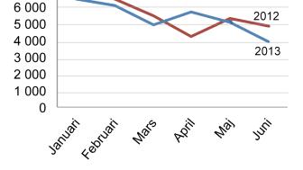 Stor minskning av nyföretagandet i juni