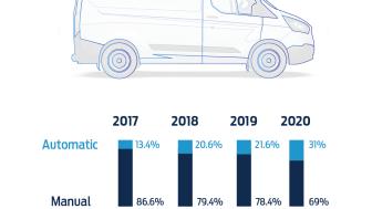 Automatgear er mere populært end nogensinde