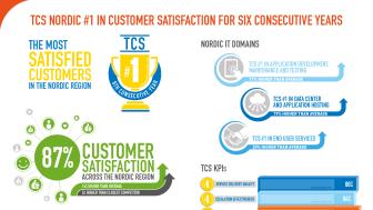 TCS Nordic #1 in Customer Satisfaction
