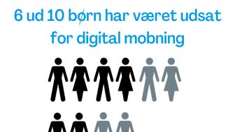 #Digitalpænt 6 ud af 10 børn har oplevet digital mobning