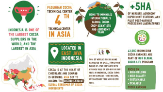 Mondelēz International Invests in Global Center for Sustainable Cocoa Farming Solutions