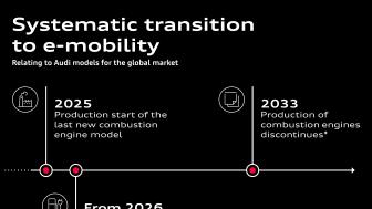 Systematisk overgang til e-mobilitet for Audi