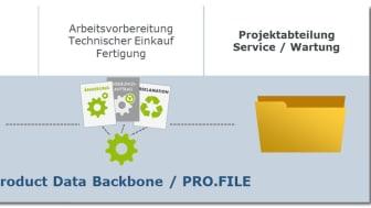 Die Digitalisierungsplattform PRO.FILE – ein PLM-System, das Informationen aus CAD und ERP gleichermaßen integriert. Abb: PROCAD