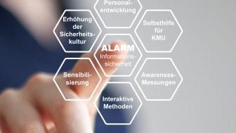"""Am 16. Juni 2021 werden die ersten Ergebnisse des vom Bundesministerium für Wirtschaft und Energie geförderten Projekts """"Awareness Labor KMU (ALARM) Informationssicherheit"""" vorgestellt. (Bild TH Wildau)"""