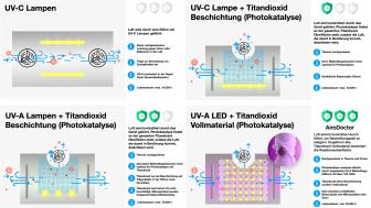 Vergleich von UV Technologien am Markt
