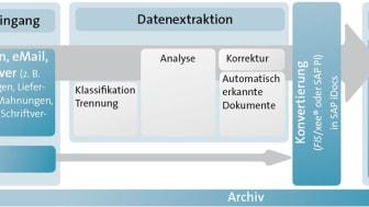Erneute SAP-Zertifizierung für FIS/edc unter SAP Netweaver und SAP HANA