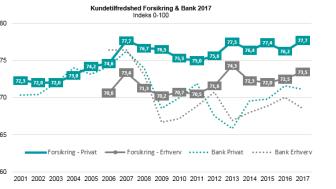 Kundetilfredshed Forsikring 2017 - EPSI Rating