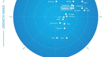 Soluno utnämnd som en ledande UCaaS-leverantör i Europa