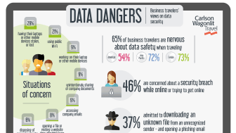 CWT research: 65% of Business Travelers Are Nervous About Data Safety When Traveling