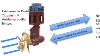 Pull- vs. Push-Thruster