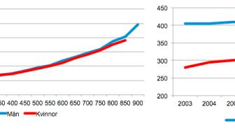 Det här är sambandet mellan löneskillnader och svårighetsgrad