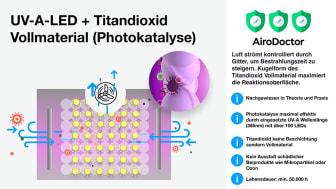 AiroDoctor-UV-Technologie-Vergleich-4-900px