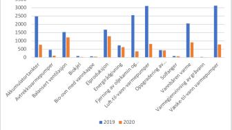 energitiltak 2018 og 2019.png