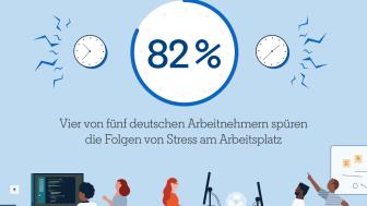 Vier von fünf deutschen Arbeitnehmern spürgen die Folgen von Stress am Arbeitsplatz