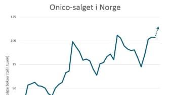 JANUAR-FAVORITT: Onico-salget går mot ny rekord i januar, for tredje året på rad.