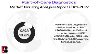 Point-of-Care Diagnostics Market