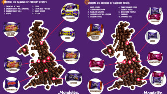 Mondelēz International worked with YouGov to ask Brits to pick their favourite from a box of Cadbury Heroes and Cadbury Roses, with the results sure to spark a debate.