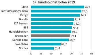 SKI kundnöjdhet bolån 2019