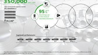 Audi lukket aluminiumskredsløb