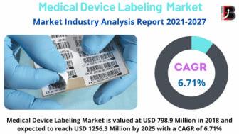 Medical Device Labeling Market