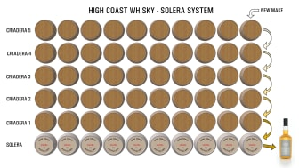 Illustration av High Coast Whiskys solera-system