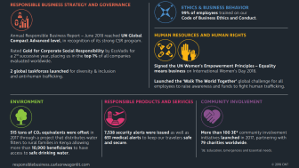 Carlson Wagonlit Travel shows significant progress in latest Annual Responsible Business Report