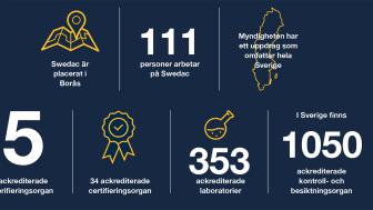 Swedacs verksamhet i siffror
