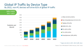 Global IP Traffic by Device Type