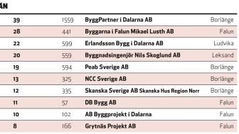 Exempel på länsvis topplista, Dalarnas län (Placering, antal projekt, byggvolym i Mkr)