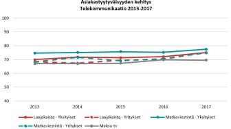 Telekommunikaation asiakastyytyväisyys nousussa