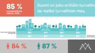 Tutkimus: suomalaisten turvallisuuden tunne ei ole horjunut