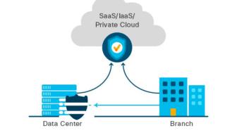 Cisco säkrar local access till molntjänster med SD-WAN