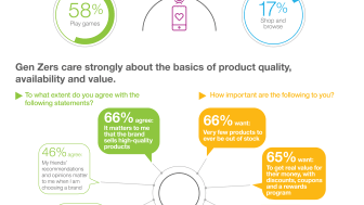 While the study found surveyed Gen Zers care most about product quality and availability, participation and digital engagement is what they really value in a long-term brand relationship. (Credit: IBM)
