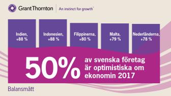 Fem länder med högsta andelen optimistiska företagsledare (balansmått). Sverige som jämförelse.