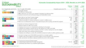 Resultaten utifrån de 21 indikatorerna som används för att följa upp hållbarhetsmålen.