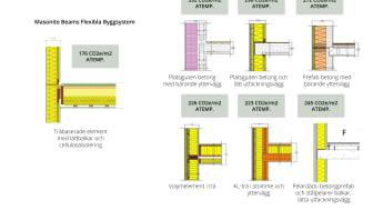 Systemjämförelse A1-5 byggskedet