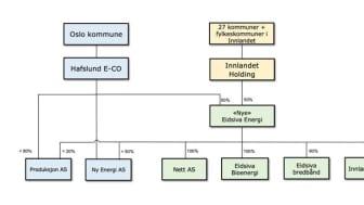 Organisasjonsmodell fra intensjonsavtalen mellom Eidsiva Energi og Hafslund E-CO