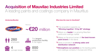 AkzoNobel completes acquisition of Mauvilac and strengthens its position in Sub Saharan Africa