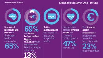 Sundhedsundersøgelse fra Aon viser, at 93 % af arbejdsgiverne i EMEA ser en sammenhæng mellem sundhed og medarbejdernes præstationer