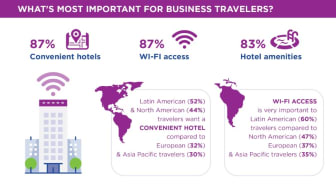 Convenient hotels and consistent Wi-Fi access top the list of most important factors for business travelers while on the road.
