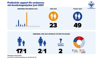 Preliminär rapport för omkomna vid drunkningsolyckor juni 2021