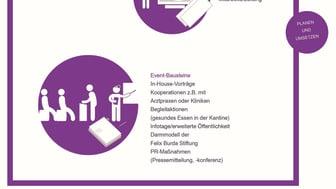 Betriebliche Darmkrebsvorsorge: Massnahmen-Pakete
