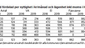 Taxor och avgifter i Hallands län