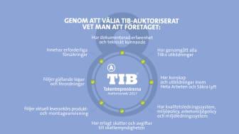 TIB-auktorisation – det säkra valet när du väljer tak- eller tätskiktsentreprenör