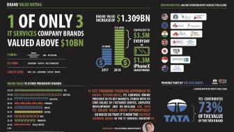 Tata Consultancy Services on maailman nopeimmin kasvava IT-palvelubrändi