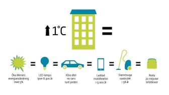 Energiförbrukning ökar med fem procent för varje grad vi höjer temperaturen i våra bostäder.